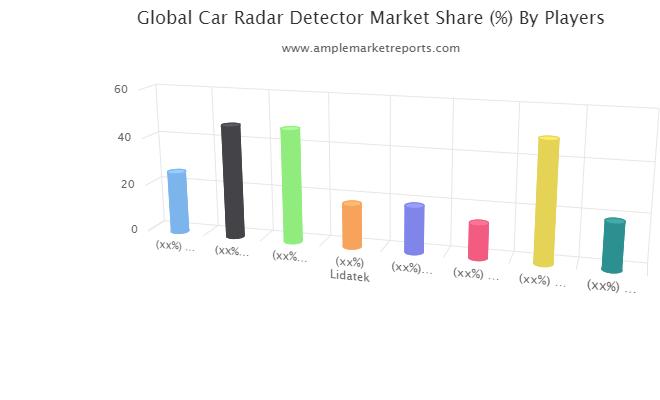 Comprehensive Report on Car Radar Detector Market