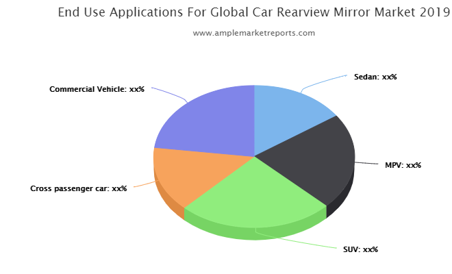 Car Rearview Mirror Market Revolutionary Opportunities 2025