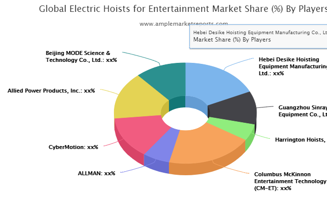 Electric Hoists for Entertainment market explored in latest research