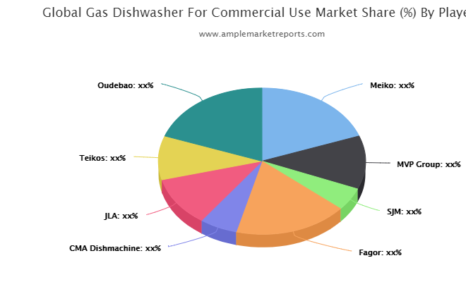 North America Gas Dishwasher For Commercial Use Revenue by Countries