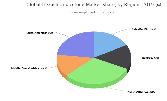 Hexachloroacetone market size in various regions with promising growth opportunities