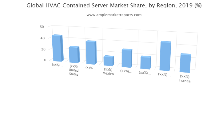 The recent research report on the global HVAC Contained Server market presents Latest industry data and future trends