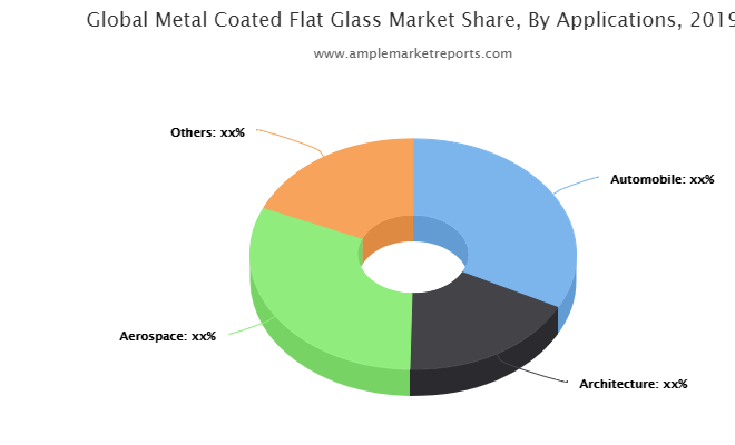 in-depth analysis of key market players functioning in the global Metal Coated Flat Glass industry