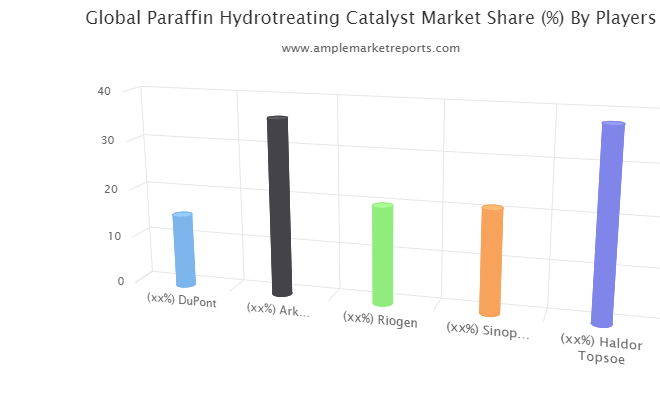 in-depth analysis of key market players functioning in the global Paraffin Hydrotreating Catalyst industry.