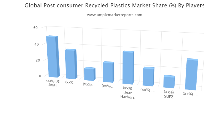 The Postconsumer Recycled Plastics Market report offers an extensive analysis of key drivers, leading market players, key segments, and regions.