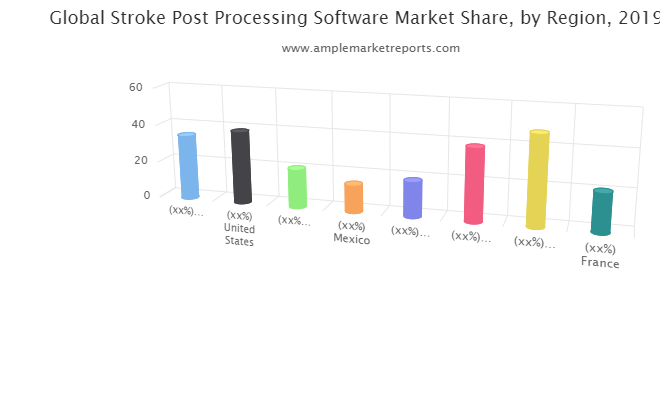 Middle East and Africa Revenue Stroke Post Processing Software by Countries